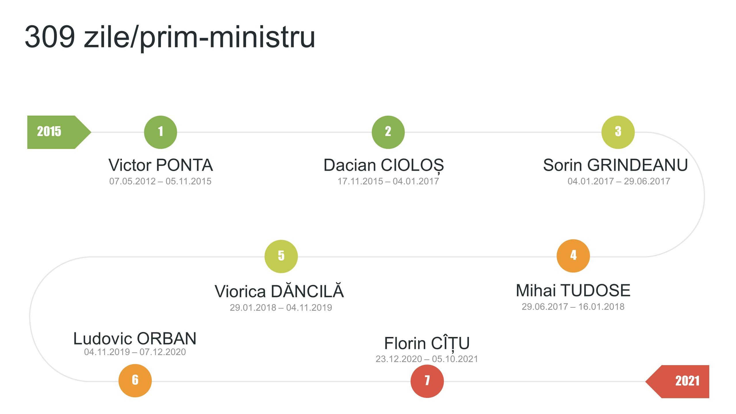 6 ani, 7 prim-miniștri - Din 10 august 2015 până în 5 octombrie 2021, Guvernul României a fost condus de 11 prim-miniștri diferiți (din care 4 interimari). Altfel spus, în ultimele 2248 zile numărul de zile petrecute în medie de un prim-ministru la Palatul Victoria este de 205 zile dacă luăm în calcul și interimarii. Fără interimari, avem o medie de aproape 309 zile/mandat de prim-ministru pentru cele 2161 zile corespunzătoare perioadei 5.11.2015-5.10.2021. Mai departe, cele 309 zile/prim-ministru reprezintă abia 21,2 % din cele 1460 zile cât durează un mandat întreg de 4 ani. Altfel spus, în ultimii 6 ani, în medie un prim-ministru a fost în funcție doar 21,2% din intervalul de timp pe care-l avea disponibil pentru exercitarea funcției în condiții de maximă stabilitate guvernamentală.